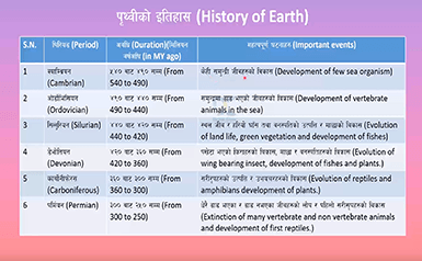 Note of History of earth class 10 science